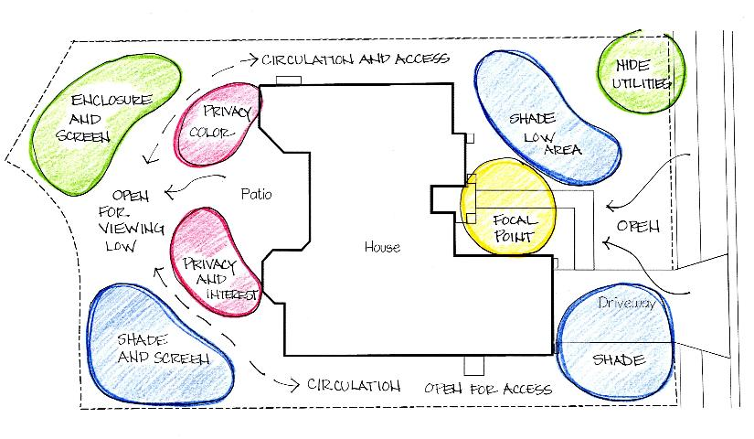 Figure 1.The concept/functional plan shows the layout and desired function of plants. (Click image to enlarge)