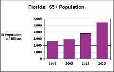 FCS2209/FY624: The Future of Aging Is Florida