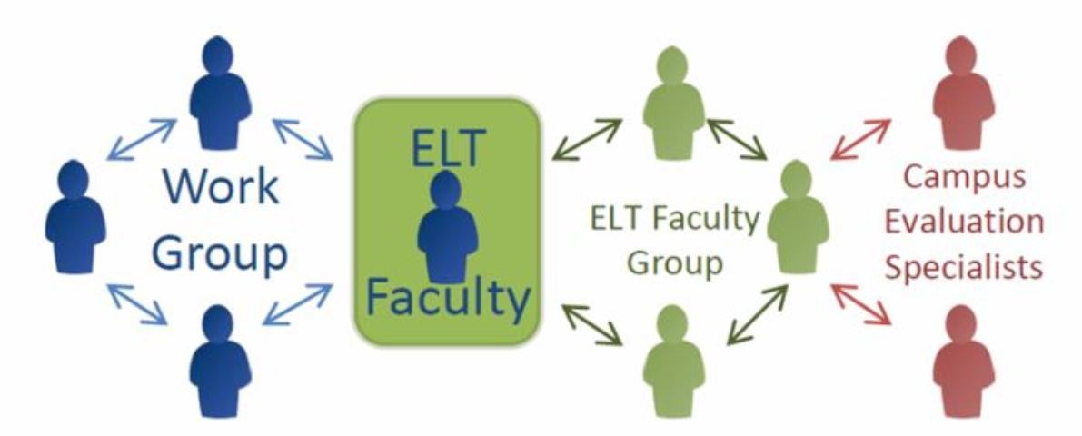 Figure 1. The Evaluation Leadership Team model builds networks with programmatic work groups, ELT county faculty, and campus evaluation specialists.