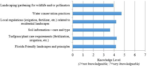 Figure 6. Participants' Knowledge Level for Different Landscape-Related Topics