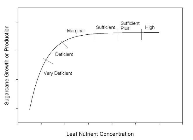 Figure 1. General nutrient response curve showing sufficiency categories.