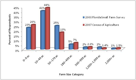 Figure 1. 2008 Small Farm Survey total size of operation distribution compared to farm sizes reported in the 2007 Census of Agriculture.