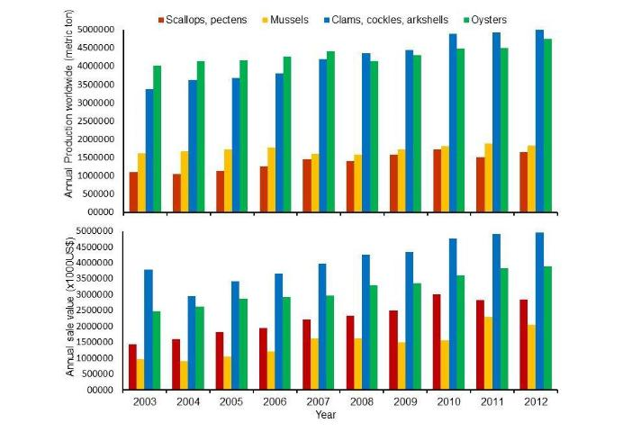 Figure 2.The aquaculture production (upper) and values (lower) of the major molluscan shellfish species groups worldwide from 2003 to 2012.