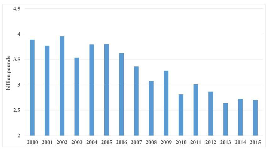 Figure 1.US tomato production, 2000–2015 (Source: USDA-NASS)