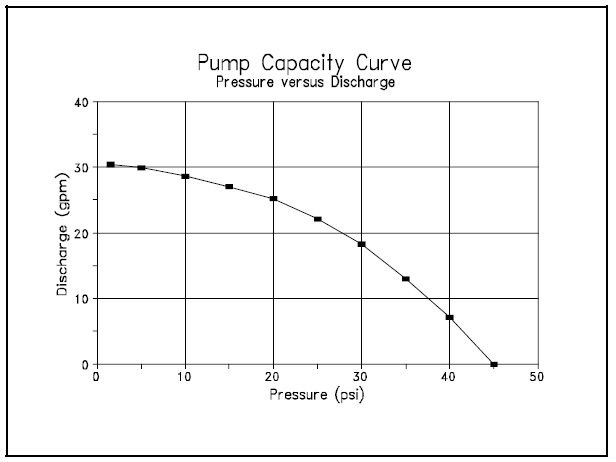 Figure 3.Example pump capacity curve using the data from Table 1.