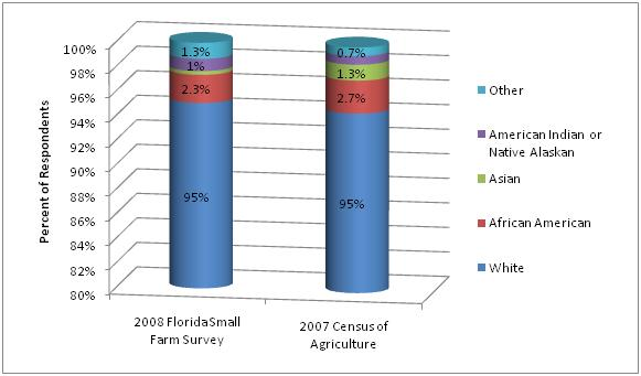 Figure 7. Small Farm Survey respondents' race/ethnicity compared to data reported in the 2007 Census of Agriculture.
