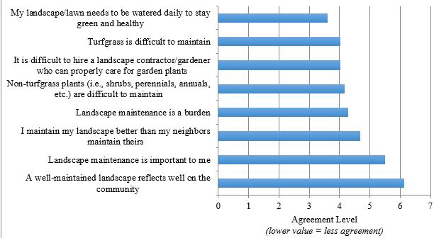 Figure 11. Landscape Maintenance Perceptions