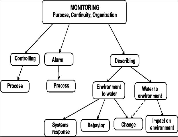 Figure 1. Types of monitoring and their general function.