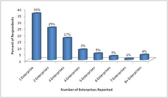 Figure 3. 2008 Florida small farms by number of enterprises.