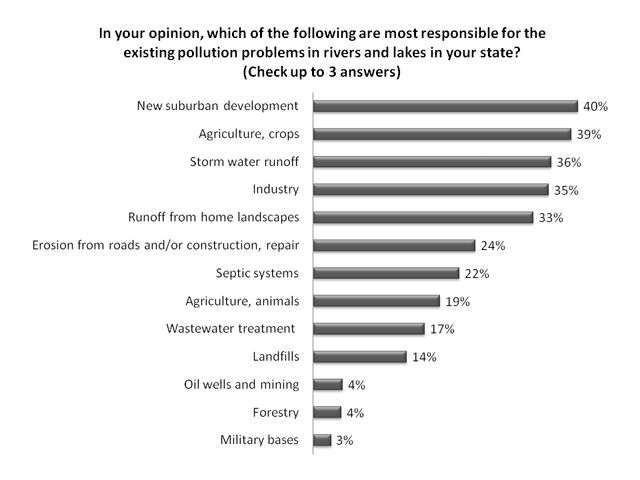 Figure 3.Perceived pollution sources affecting rivers and lakes in Florida (% respondents).