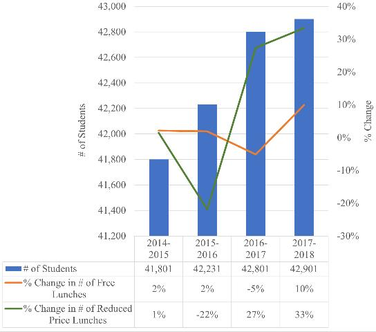 Figure 1. The number of students and the percent change in the number of free and reduced-price lunches served from 2014 to 2018 in the Sarasota County School District.