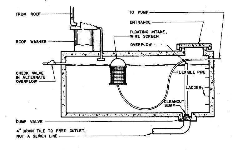Figure 3.Construction of a typical underground cistern.