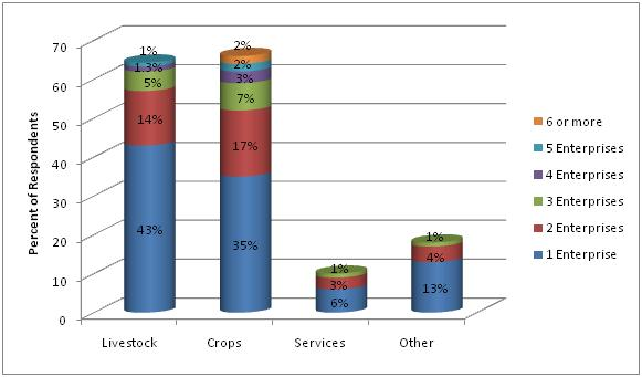 Figure 4. Percent of enterprises Florida producers reported for each commodity (2008 Florida Small Farm Survey).
