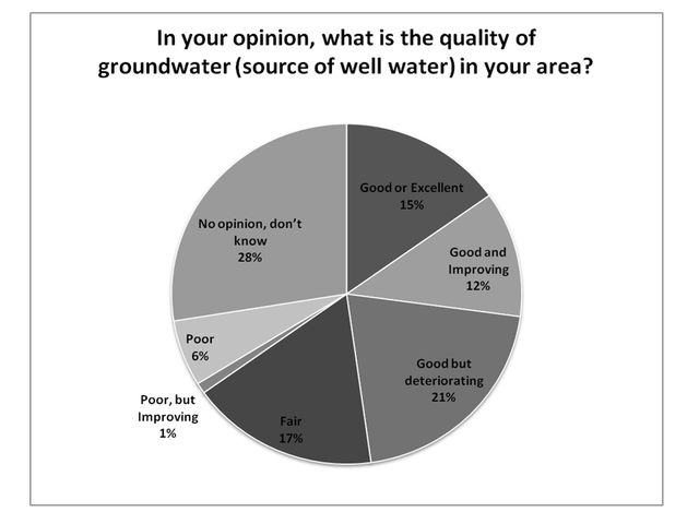 Figure 1.Perceived quality of groundwater (% respondents).