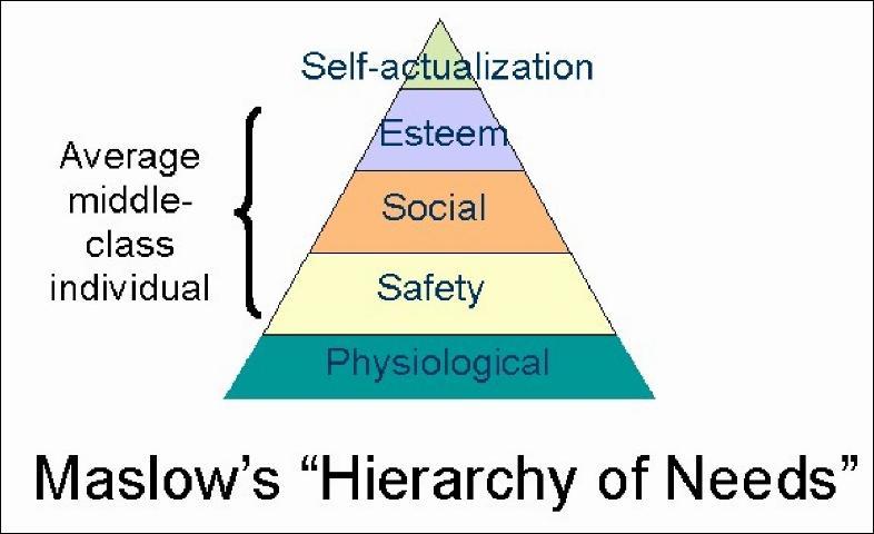 Figure 3.Maslow's Theory.