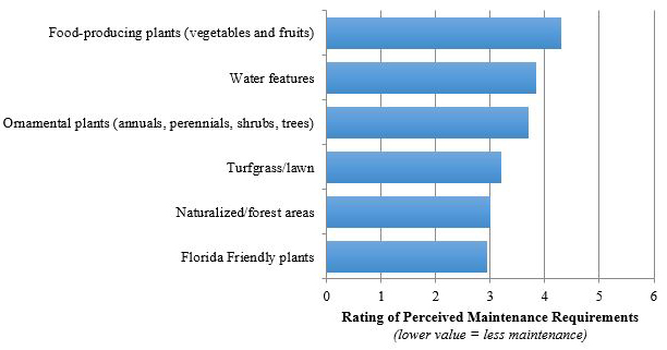 Figure 9. Perceived Maintenance Requirements for Different Landscape Plants and Features