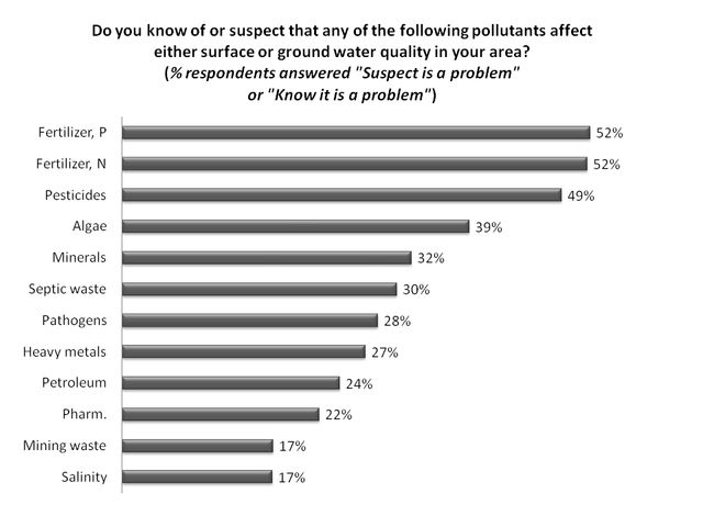Figure 4.Perceived pollutants affecting surface water or groundwater (% respondents).