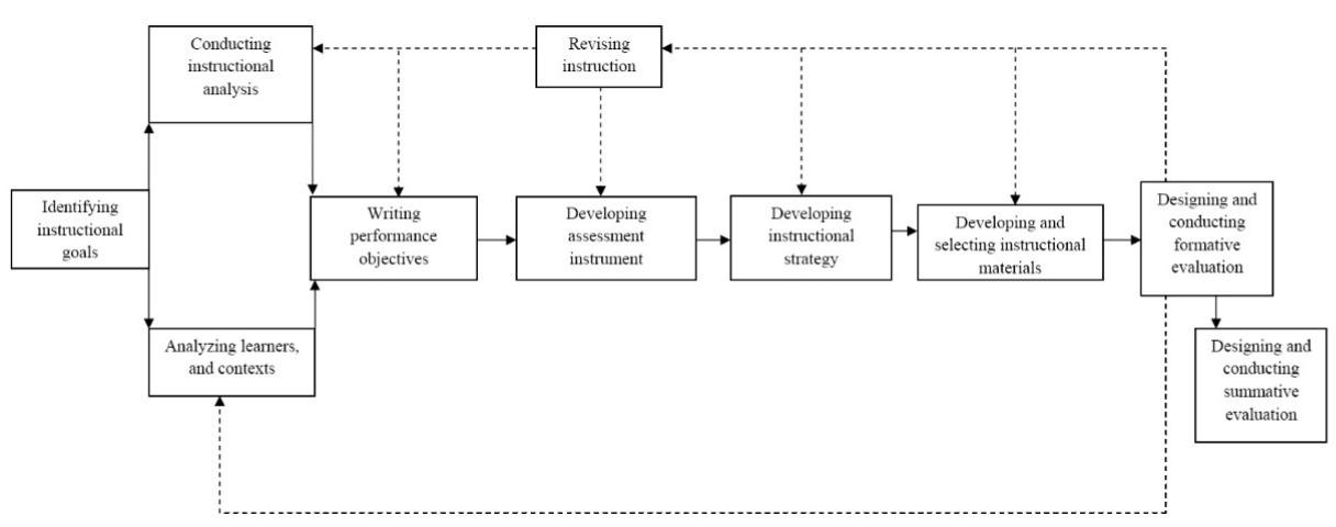 Figure 1. The Dick and Carey Systems Approach Model.