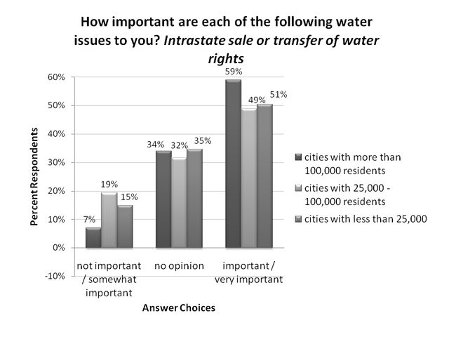 Figure 3.Intrastate sale or transfer of water rights, ranking by respondents residing in cities of different sizes (% respondents).