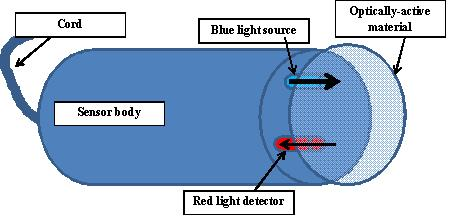 Figure 4. Conceptual diagram of optical sensor DO electrode. Blue light is directed towards/and interacts with the optically sensitive material, which then emits red light that is detected by a sensor back in the sensor body. Emission of red light is reduced as the amount of oxygen in contact with the optically active material increases.