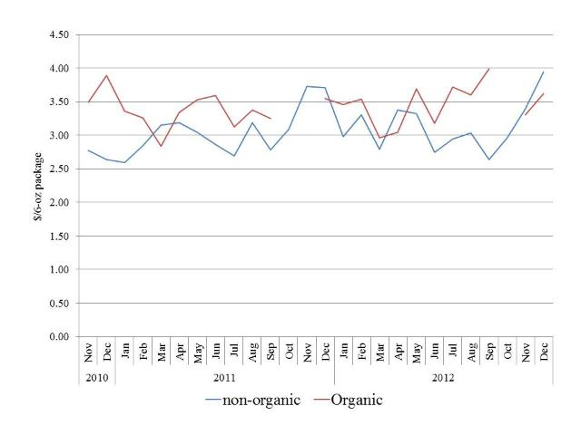 Figure 8. US national average retail prices for organic and conventional blueberries ($/6-oz package) [Source: USDA/AMS 2013]