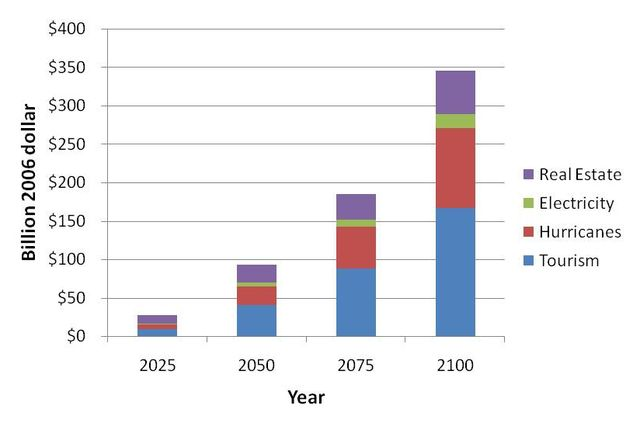 Figure 3.Annual costs associated with four major impacts of climate change on Florida's economy: The difference between rapid stabilization and business-as-usual scenarios.