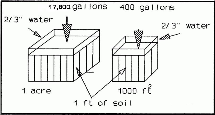 Figure 6.Irrigation volumes required for different size areas to replenish a soil (1