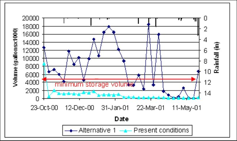 Figure 3. Weekly storage in the impoundment for Alternative 1 compared to the present conditions from October 23, 2000 to May 28, 2001.