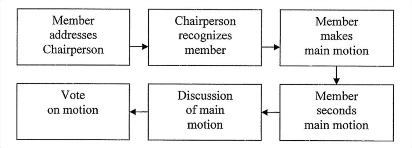 Figure 2. Example flow concept map of a main motion when conducting a meeting