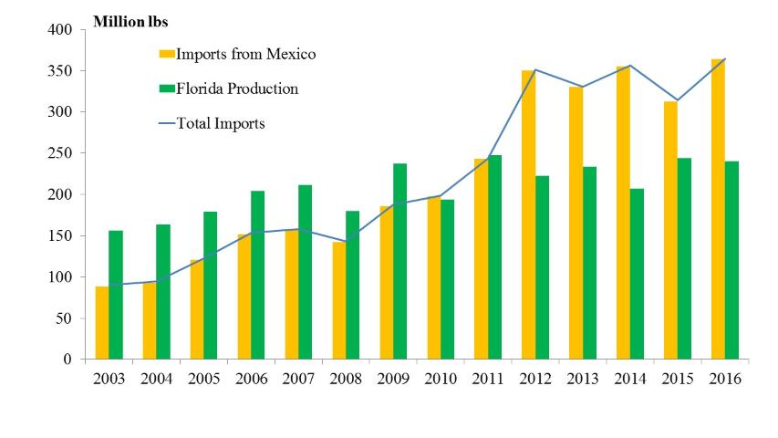 Figure 1.Florida production and imports from Mexico (Source: USDA-FAS 2017)