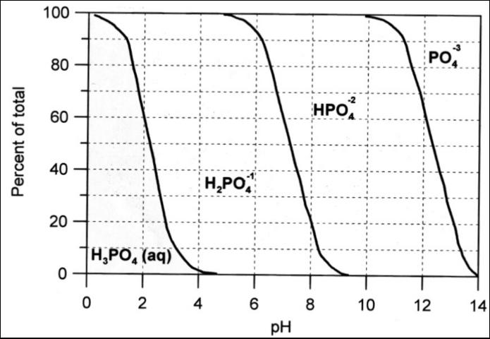 Figure 6. Percentages of total dissolved phosphate species in solution as a function of pH at 25°C and one atmosphere pressure.