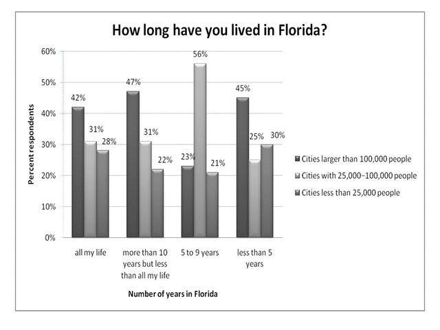 Figure 1.Number of years in Florida and size of the city in which respondents reside (% respondents).