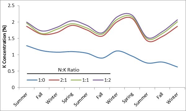 Figure 2.Potassium concentration in leaf tissue of Tifgreen bermudagrass as influenced by N:K ratios (Snyder and Cisar 2000).