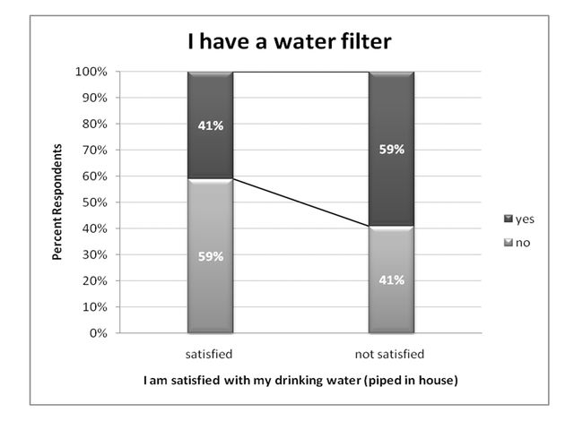 Figure 11.Water filter use (ranked by level of satisfaction with tap water, % respondents).