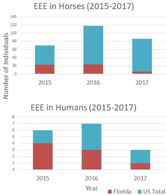 Figure 2. Bar graph comparing number of people and number of horses infected with EEE in Florida (burgundy) and in the United States (teal) from 2015–2017.