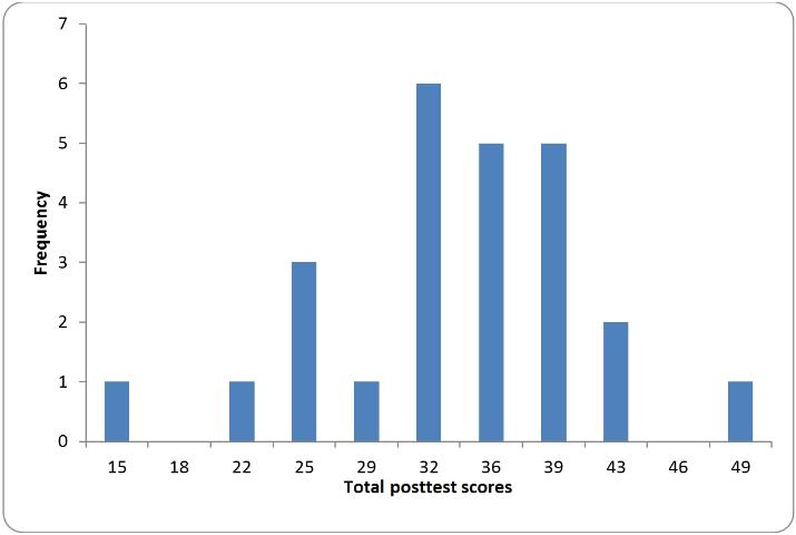 Figure 3. A histogram of posttest scores following a Qualtrics workshop created with the EZAnalyze plug-in for Excel.