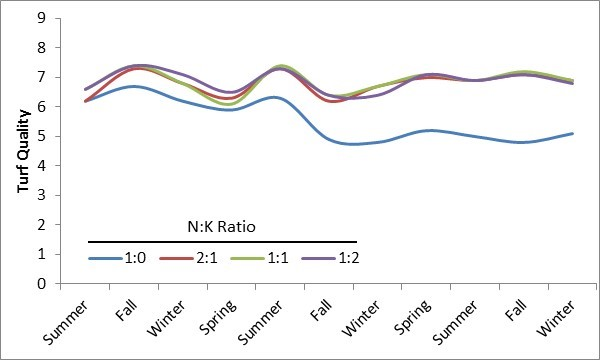Figure 1.Turf quality of Tifgreen bermudagrass as influenced by N:K ratios (Snyder and Cisar 2000).