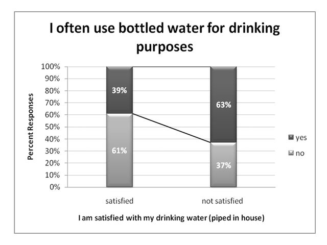 Figure 13.Bottled water use for drinking purposes (ranked by level of satisfaction with tap water, % respondents).