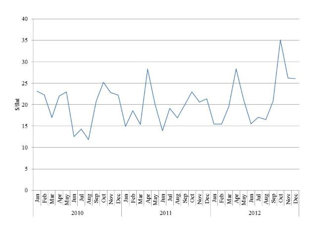 Figure 7. Monthly blueberry wholesale average prices for the Los Angeles market, 2010–2012 ($/flat) [Source: USDA/AMS 2013]