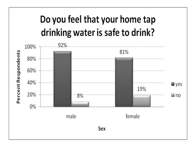 Figure 7.Do you feel that your home tap water is safe to drink? (ranked by gender, receiving drinking water primarily from public supply, % respondents).
