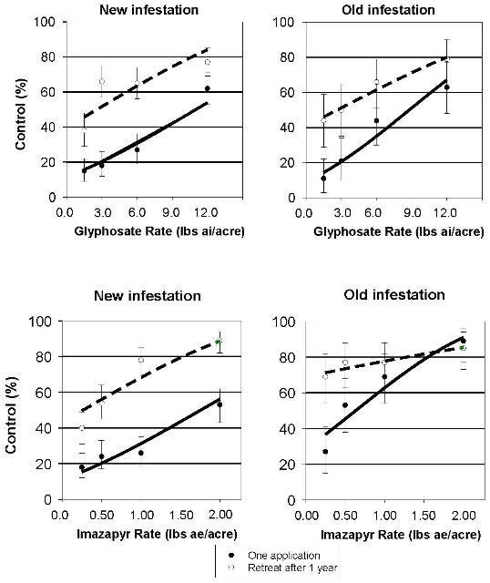 Figure 1. Percent control of cogongrass 2 years after treatment and 2 years after retreatment for various rates of glyphosate and imazapyr in old and new cogongrass infestations. Error bars are ± 1 standard error.