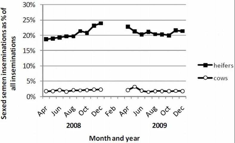 Figure 2. Sexed-semen inseminations as percent of all reported inseminations to DRMS, Raleigh, North Carolina, in heifers and cows in April–December 2008 and April–December 2009 (Source: John Clay, DRMS, personal communication).