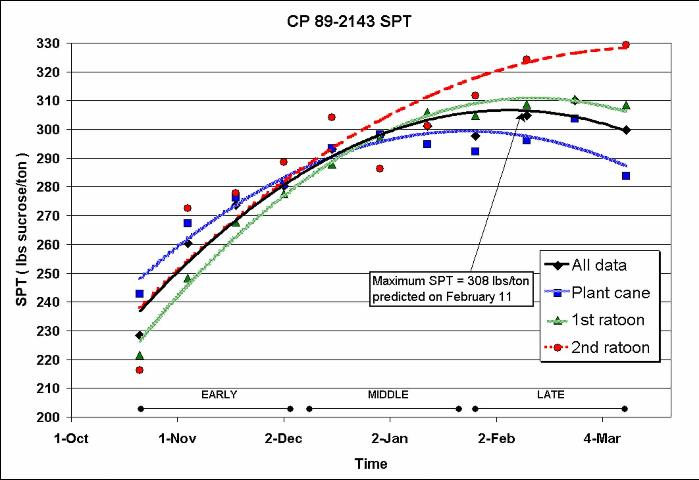 Figure 1. Sucrose Accumulation Maturity Curves for CP 89-2143.