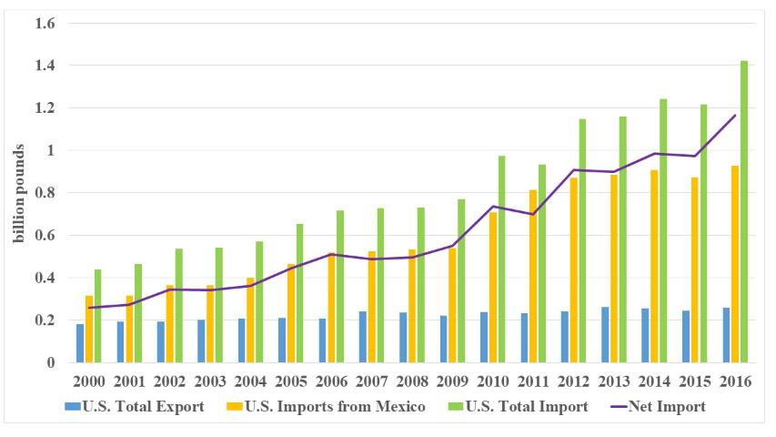 Figure 7.US bell pepper trade, 2000–2015 (Source: USDA-FAS; USDA-NASS)