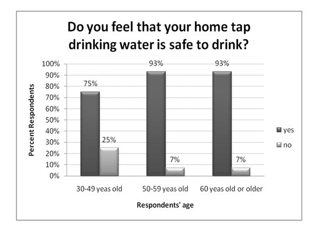 Figure 6.Do you feel that your home tap water is safe to drink? (ranked by age, receiving drinking water primarily from public supply, % respondents).