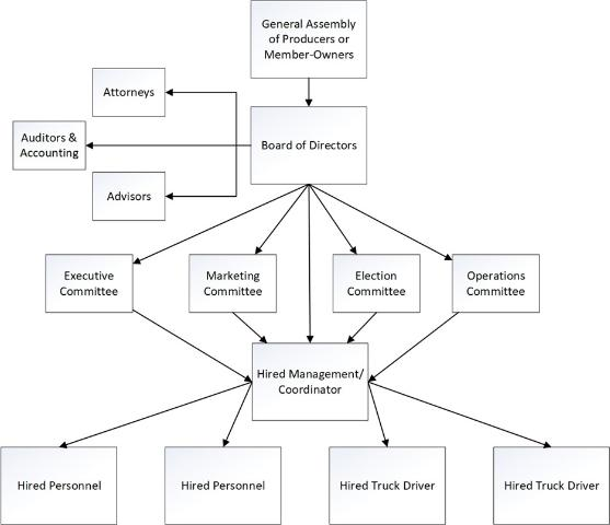 Figure 2. The organizational structure of a proposed marketing cooperative for F2S procurement. Producers or member-owners form the general assembly. The elected members of the board of directors form various committees that delegate responsibility to hired management who, in turn, delegate to hired personnel and truck drivers.