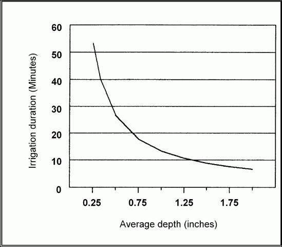 Figure 8.Time that an irrigation system should be on to apply 2/3 of an inch of water to a soil that has been depleted 50%.
