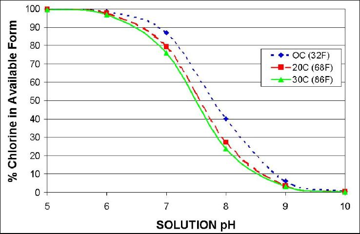 Figure 1. Available chlorine (%) at different pHs and water temperatures.