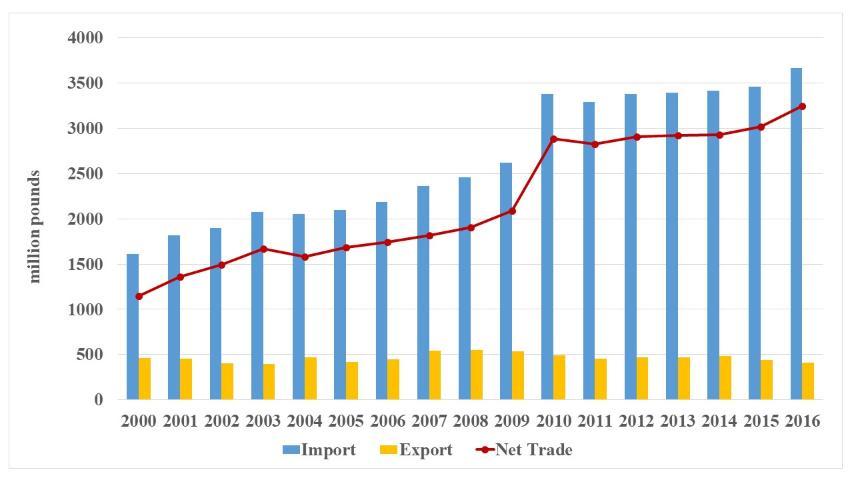 Figure 5.US fresh tomato trade, 2000–2016 (Source: USDOC)