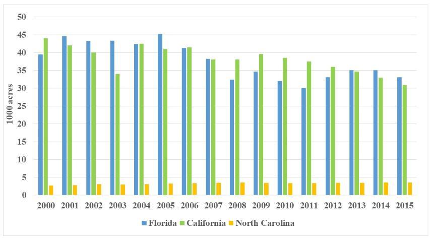 Figure 3.US acreage, three states, 2000–2015 (Source: USDA-NASS)